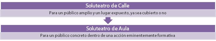 soluteatro 2 Avancce